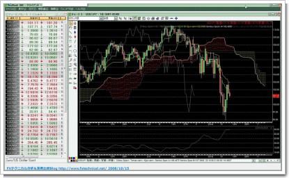 GFT Forex Trading Software: DealBook FX