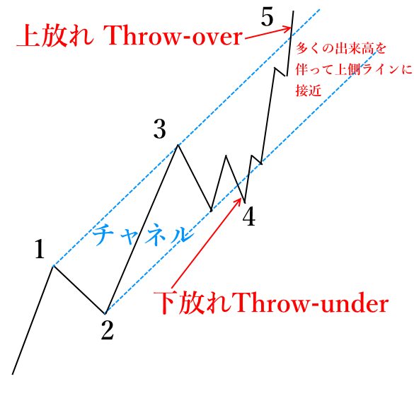 throwover