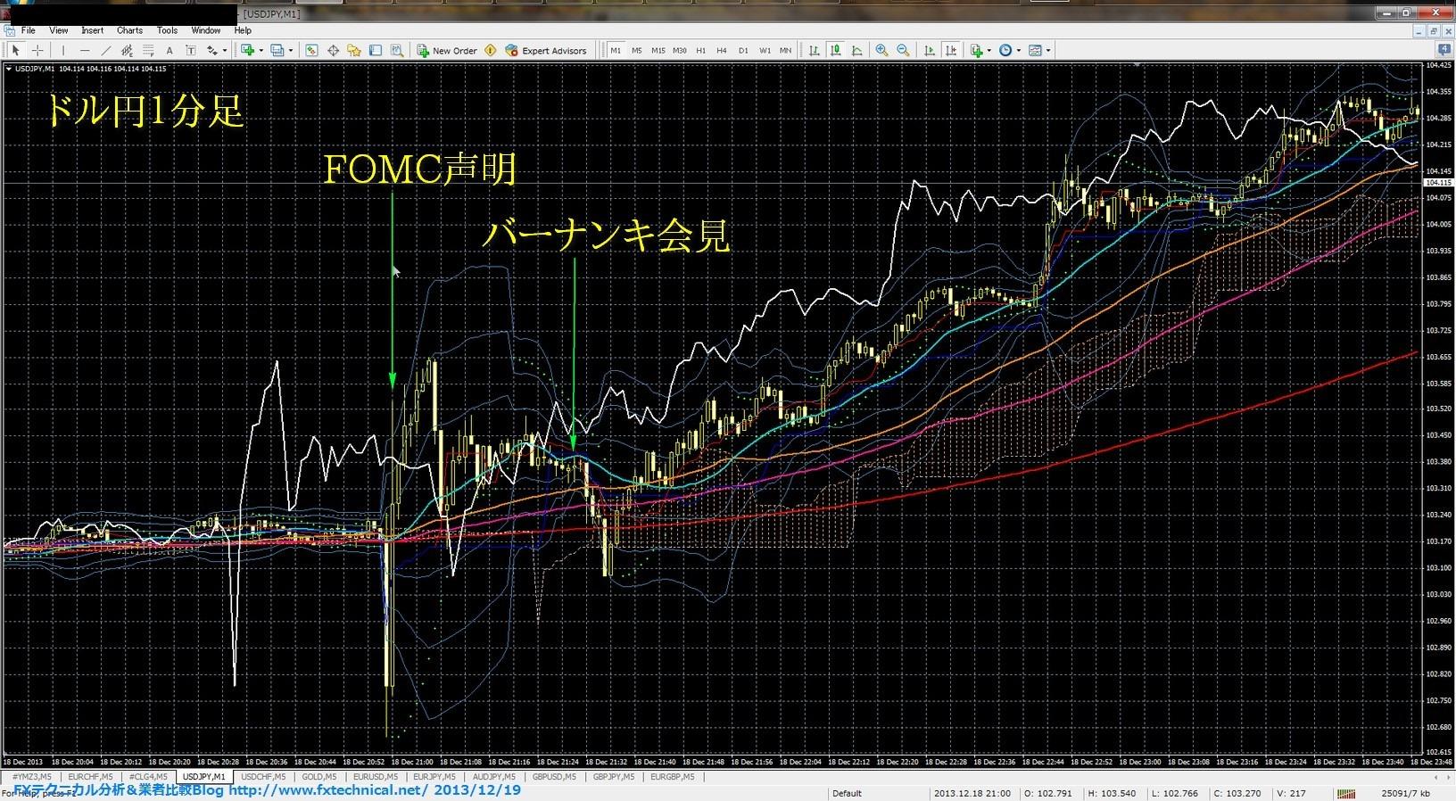 Fomc forex live