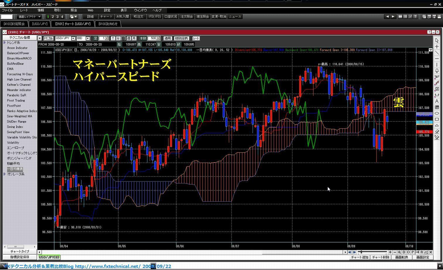 外貨 レート チャート