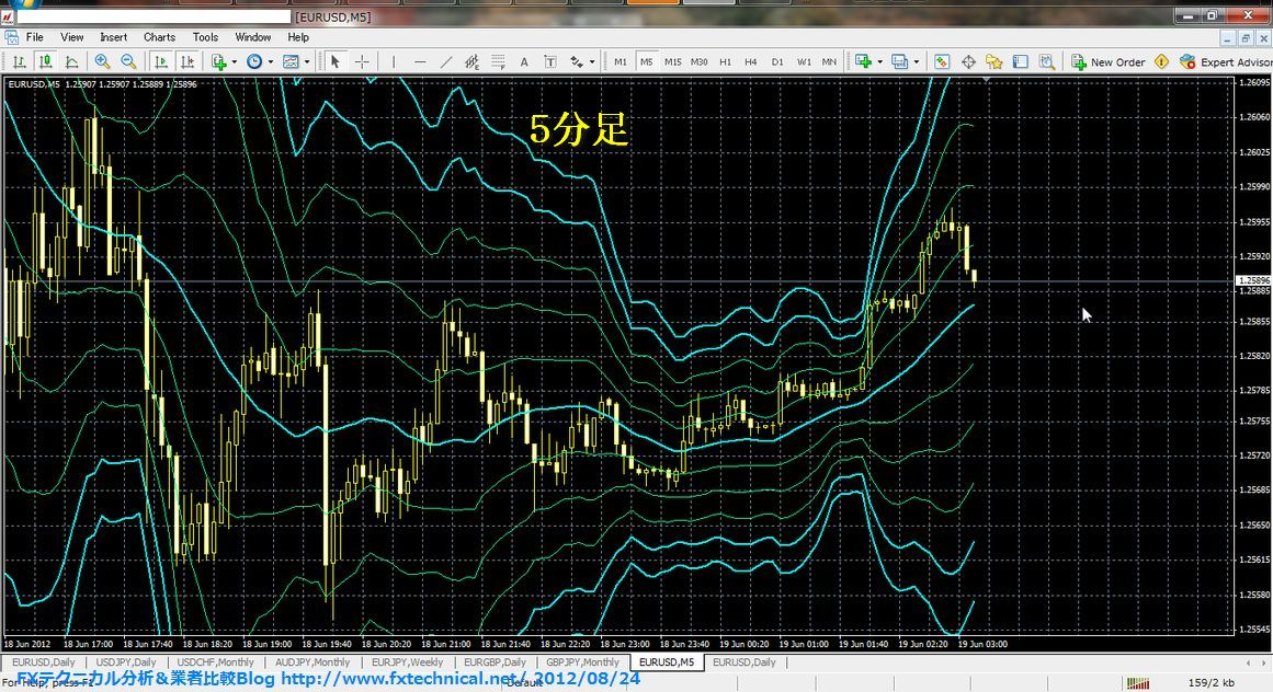 Bollinger bands period of time